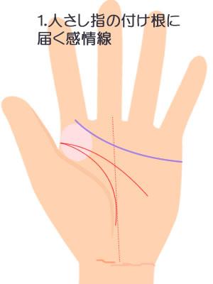 1.人さし指の付け根に届く感情線です。