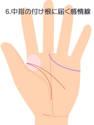 6.中指の付け根に届く感情線です。