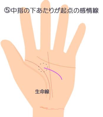 中指の下あたりが起点の頭脳線です。