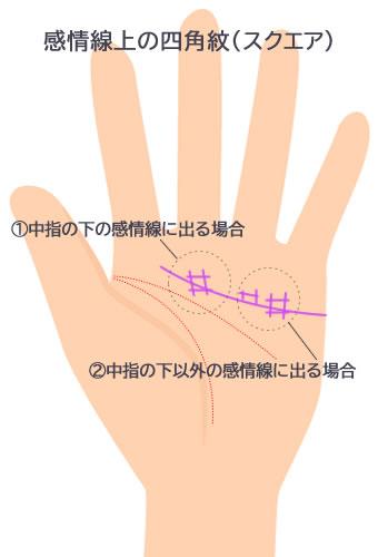 スクエア四角紋がある感情線です。