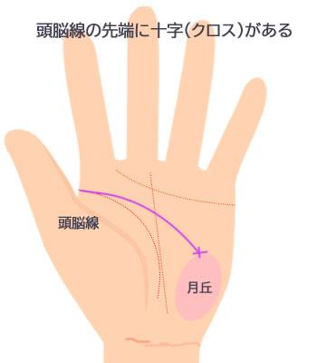 先端に十字(クロス)がある頭脳線です。