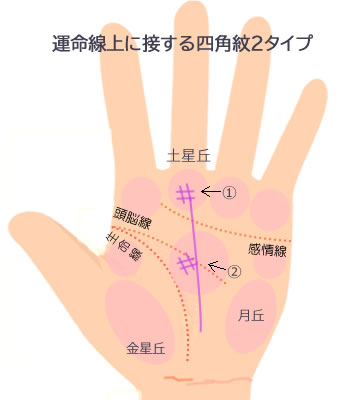 運命線に接する四角紋がある手相です。
