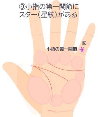 小指の第一関節にスター(星紋)があります。