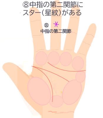 中指の第二関節にスター(星紋)があります。