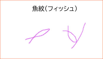 魚紋(フィッシュ)です。