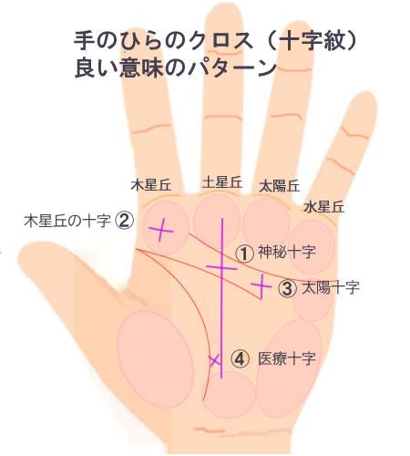手のひらの十字線のパターンです。