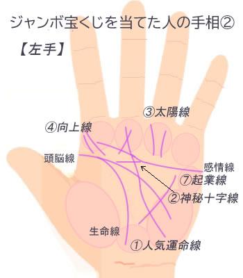 金環日食の日に宝くじを購入した人の左手です。